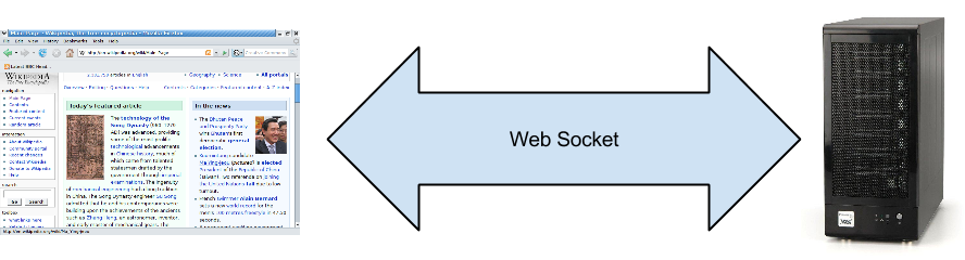 Need for websockets .