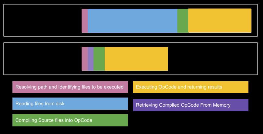 APC OpCode Cache advantage