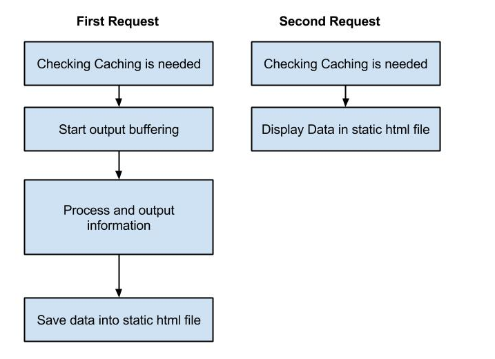 PHP Cacher caching requests compariosn
