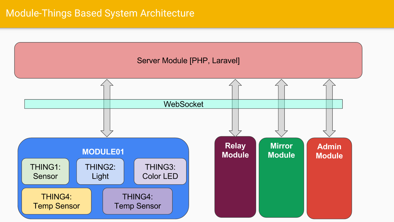 Home automation system architecture communication and server using module things based system architecture ccuart