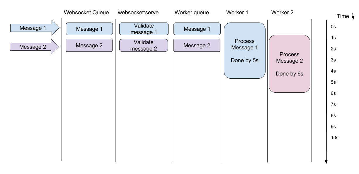 Websocket 2.0 archteture solving scalabilty problems.